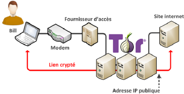 Fonctionnement de TOR et du darknet.