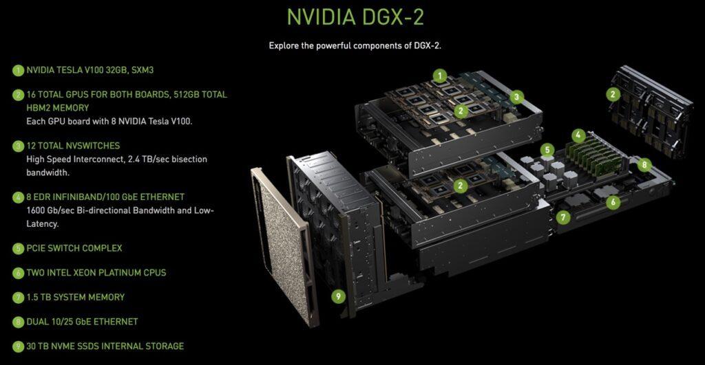 NVIDIA investit massivement dans l'IA