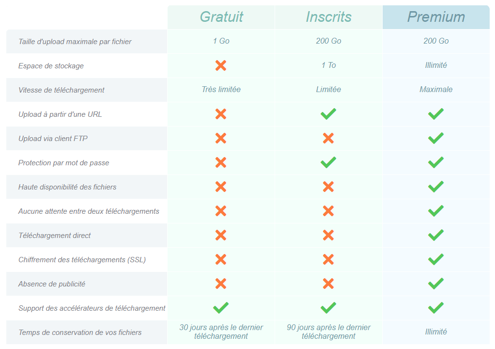 Grille comparative des fonctions d'Uptobox