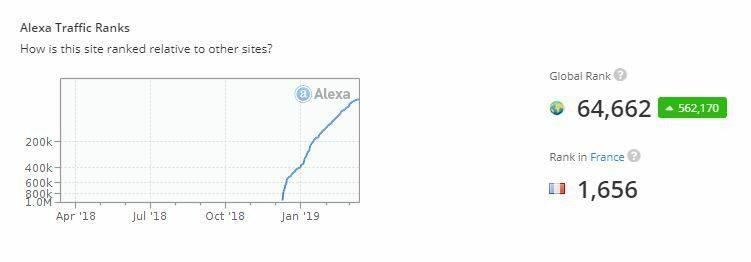 Statistiques d'Annuaire-Téléchargement
