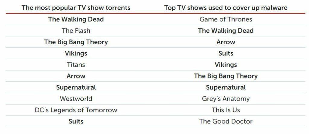 Séries populaires et séries utilisées pour des virus